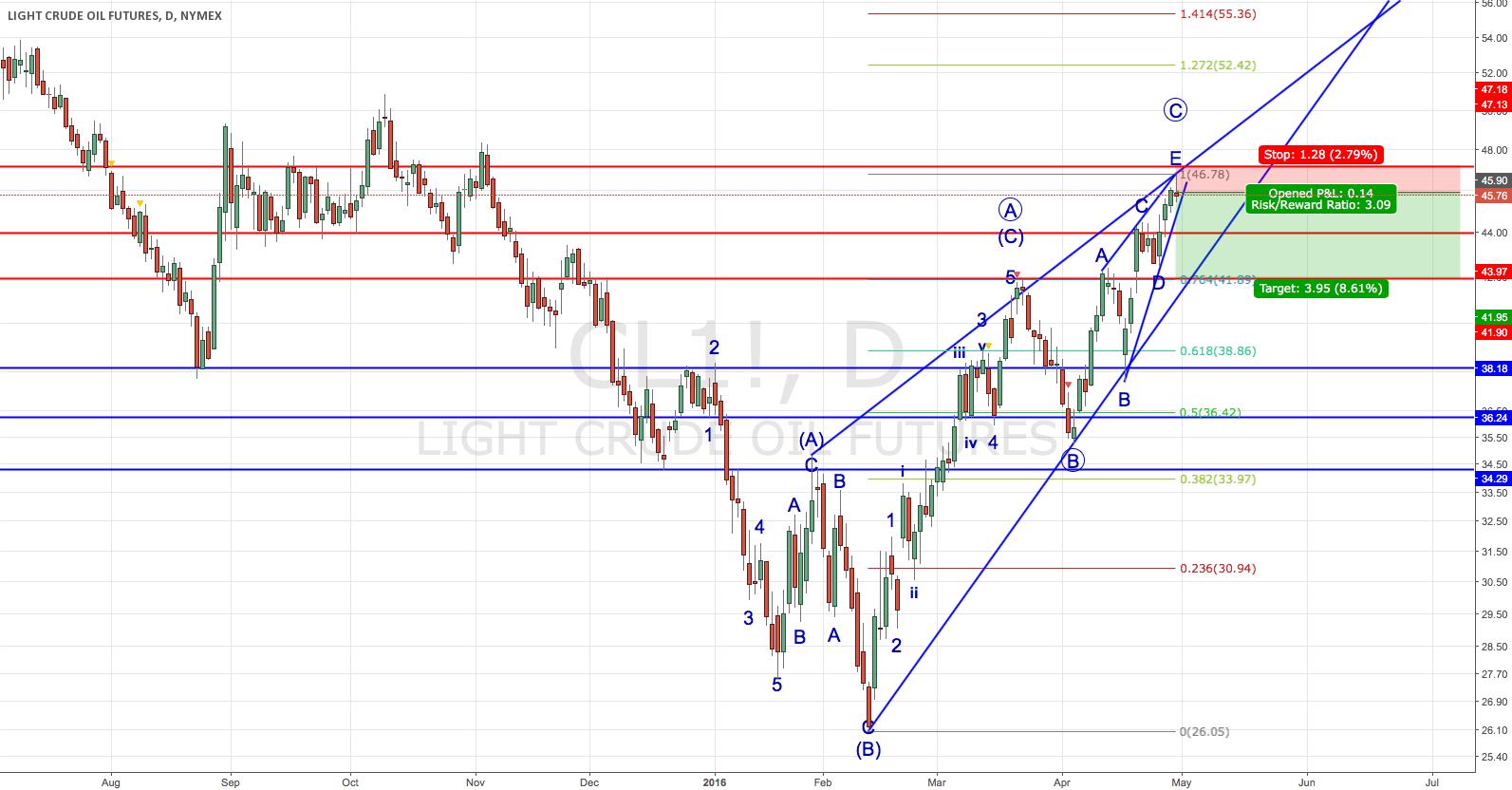 Trading 3#: Trading setup for US oil