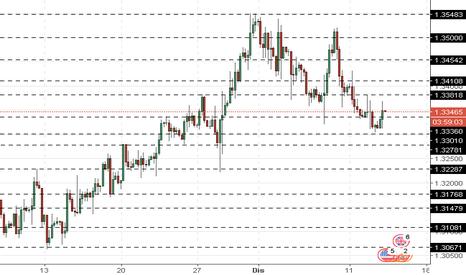 GBPUSD: GBP/USD: pound kekal dibawah tekanan