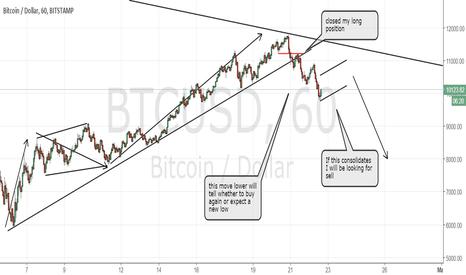 BTCUSD: Bitcoin moving as expected