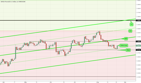 GBPUSD: Pitchfork in play on GBPUSD