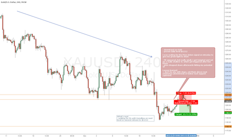 XAUUSD: Shorting Gold @1212 - Price Action + S/R