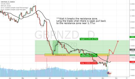 GBPNZD: GBP/NZD, LONG, DAY CHART (13-NOV-2016)