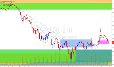 SPX500: Supply and demand 4 hour buy level -