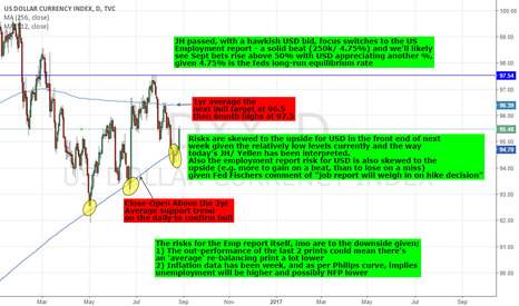 DXY: DXY/ USD: THE WEEK AHEAD - ITS ALL IN THE CHART
