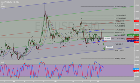 EURUSD: If blue line broken i will put my sell stop @ 1.1135 for 1.1005