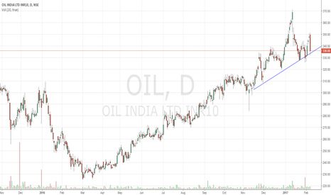 OIL: Earn while Learn Complex Head & Shoulder TOP pattern