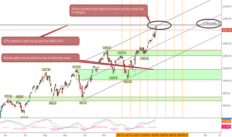 NIFTY: Back To basics, Nifty analysis for short term