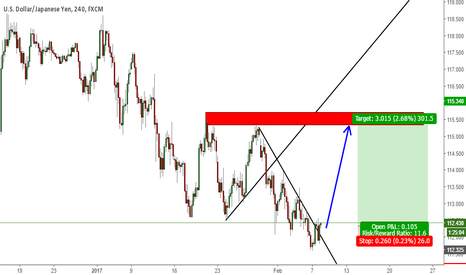 USDJPY: Trend Change On U/J?