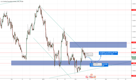 USDCAD: USDCAD Sell then Buy