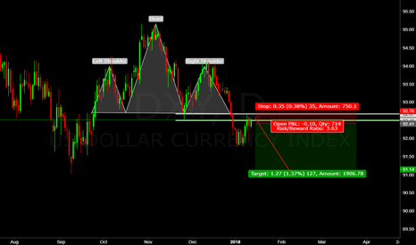 DXY: us dollar and perfect place for sell