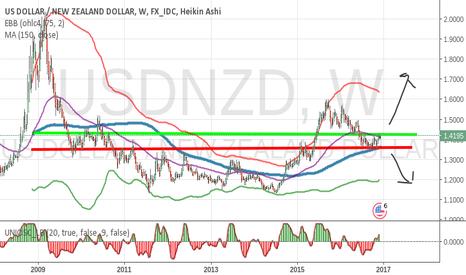 USDNZD: Get ready for the USDNZD breakout or breakdown