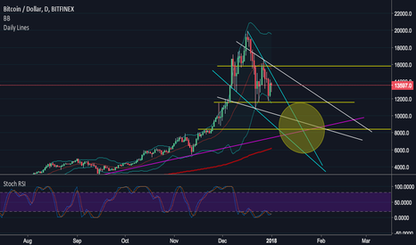 BTCUSD: Happy New Year: Bitcoin