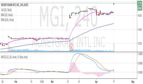 MGI: Awsome trade!