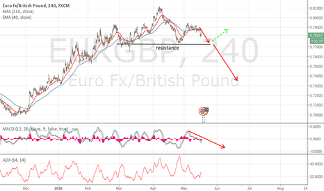 EURGBP: EURGBP Possible Breakout