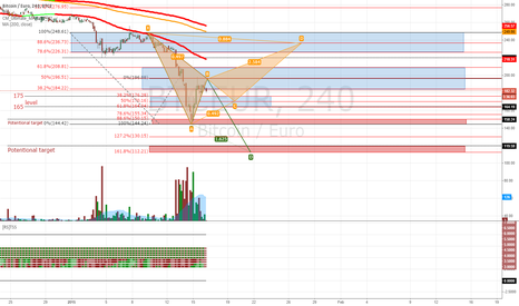 BTCEUR: Bitcoin with an ABCD continuation pattern?