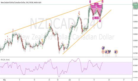 NZDCAD: Batt Pattern Formation. Short.