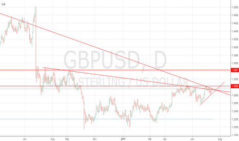 GBPUSD: Preparation Of Major Breakout In GBPUSD.
