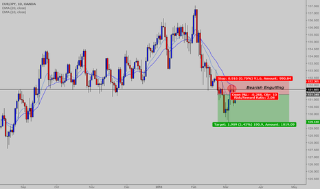 EURJPY: EURJPY - Bears may continue lower, showing pressure on 131.685
