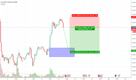 EURUSD: EURUSD Trading Plan