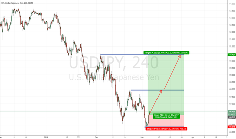 USDJPY: USDJPY GOOD BUYING OPPORTUNITY