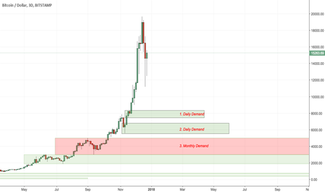 "BTCUSD: BTCUSD - 3 ""reasonable"" levels to buy BTC"