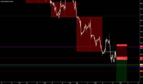 USOIL: Short Oil @ 43.20, take profit @ 40.20 ahead of 40 level