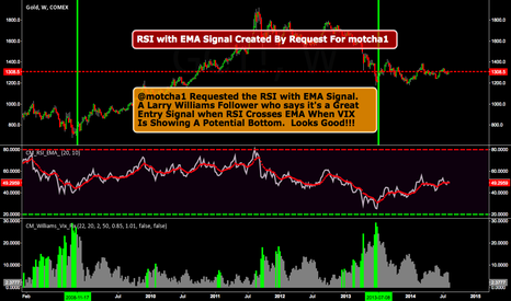 GC1!: Great Confirming Indicator For The Williams Vix Fix
