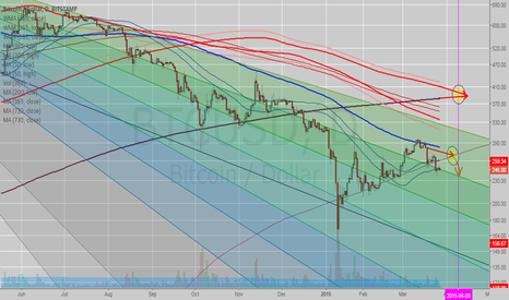 BTCUSD: BITCOIN - Potential Cross Movement Could Bring Prices Down