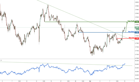 AUDUSD: AUDUSD has broken major resistance, time to buy