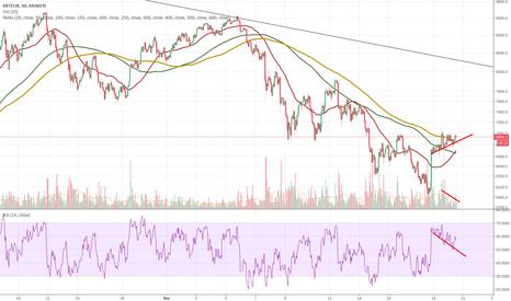 XBTEUR: Bearish divergence