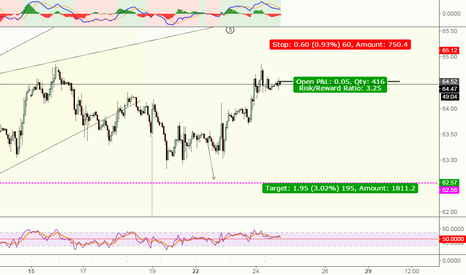USOIL: USOIL*** Short for retracement