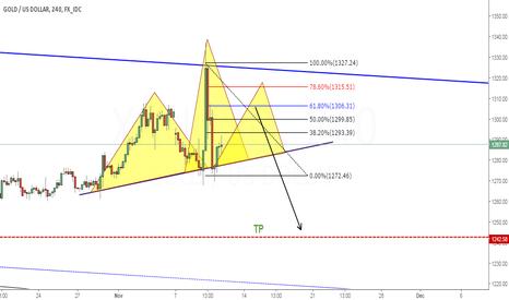 XAUUSD: Gold Sell Setup @61.8