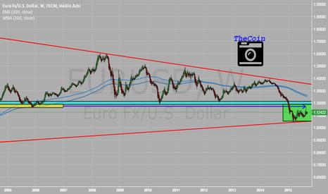 EURUSD: EUR/USD - Weekly - Perspective