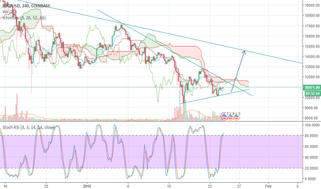 BTCUSD: Almost time to go long on BTC
