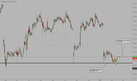 COB: COB - Close above 135.7 for 123 low confirmation
