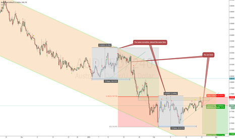 AUDUSD: Probably end of correction on AUDUSD