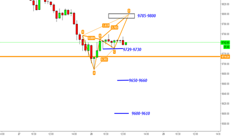 NIFTY: Nifty - 500+ Points in Diwali Offer Closes@9650 + Harmonic@9800