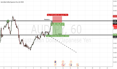 AUDJPY: Resistance and support
