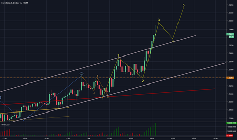 EURUSD: EURUSD -  Moving on Up!  A new longer 3rd wave