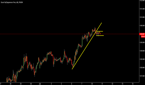 EURJPY: open sell position