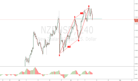 NZDUSD: NZDUSD - Time to go short