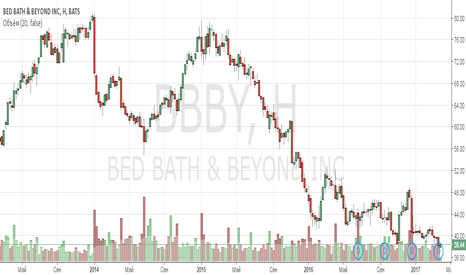 BBBY: Анализ компании Bed Bath & Beyond Inc