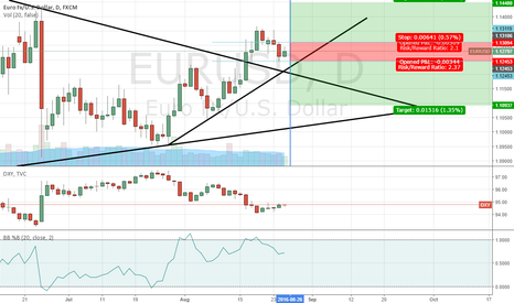 EURUSD: EU is unclear