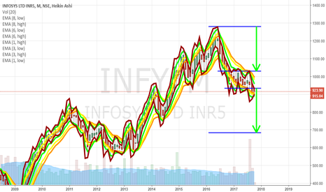 """INFY: INFOSYS - Ready for """"THE BIG SHORT"""" of 240 points in 4 months"""
