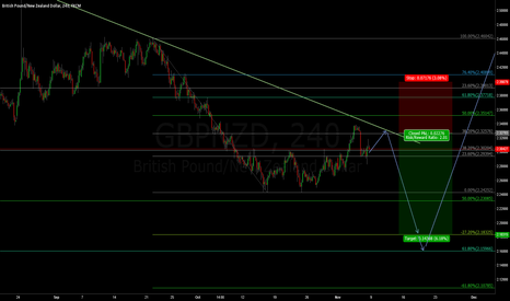 GBPNZD: GBPNZD Selling before buying