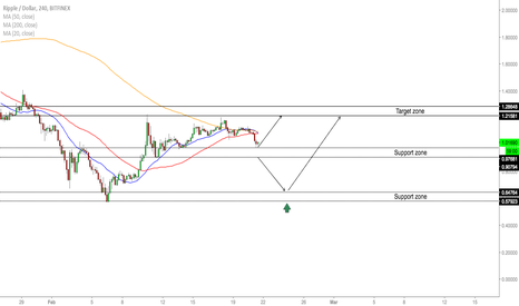 XRPUSD: XRP/USD - Approaching Buy Opportunity
