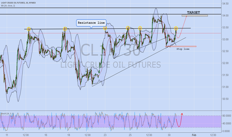 CL1!: OIL (1-2 DAYS)