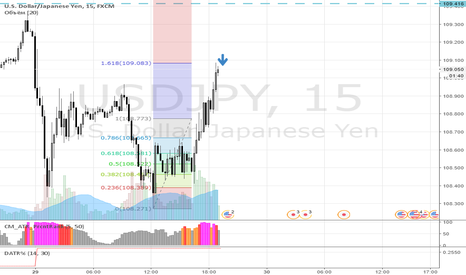 USDJPY: Пробуем продать пару с Японцем