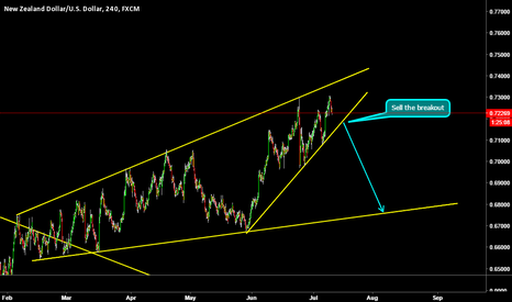 NZDUSD: Standby mode on NZDUSD..!! BE ready for it!