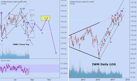 IWM: IWM: expecting some up action with the Russell 2000